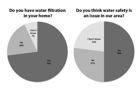 Untold Dangers of Local Water Supply