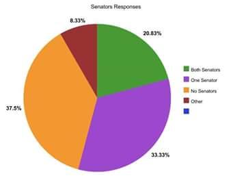 Spongebob Vs. United States Senators: Public Knowledge in Politics