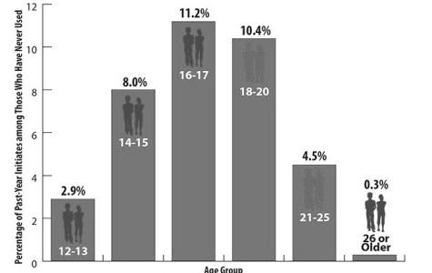 Graph depicting when illicit drug use begins.
